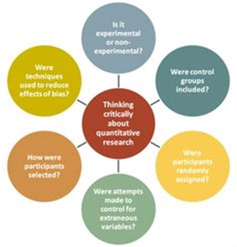 Social marketing research proposal